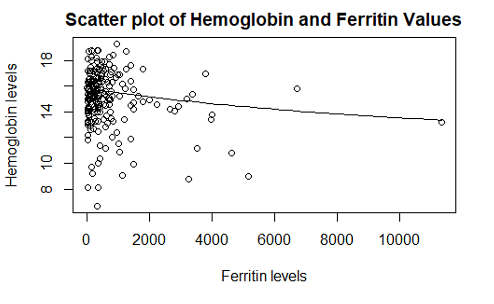 Scatter-plot-of-hemoglobin-and-ferritin-values