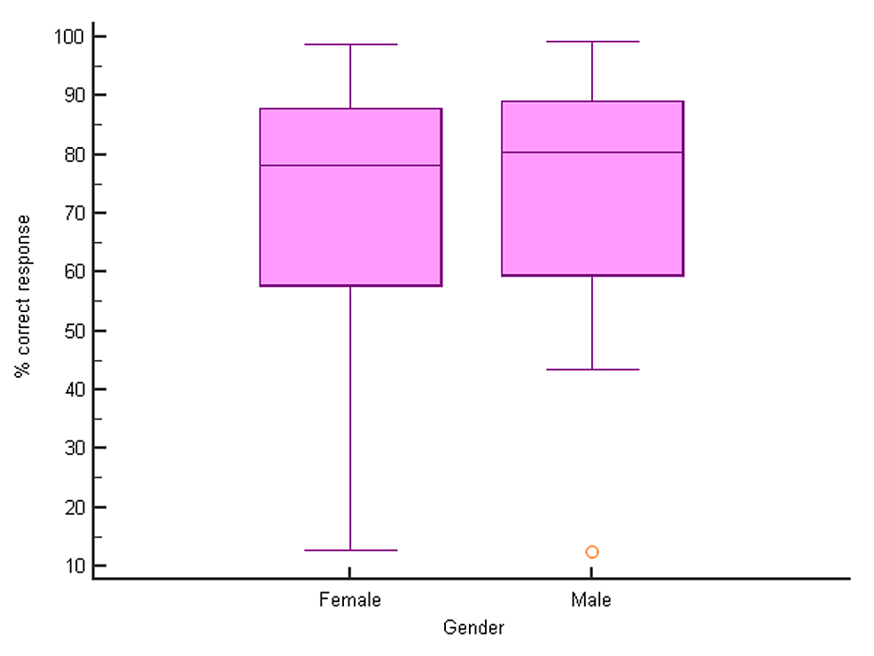 Percent-correct-responses-(median)-for-males-and-females-(p->-0.05-for-all-pairwise-comparisons,-median-test)