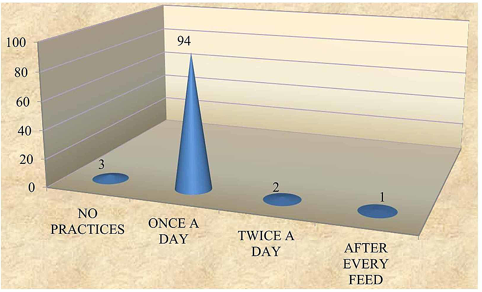 Frequency-of-oral-hygiene-practices-after-teeth-eruption