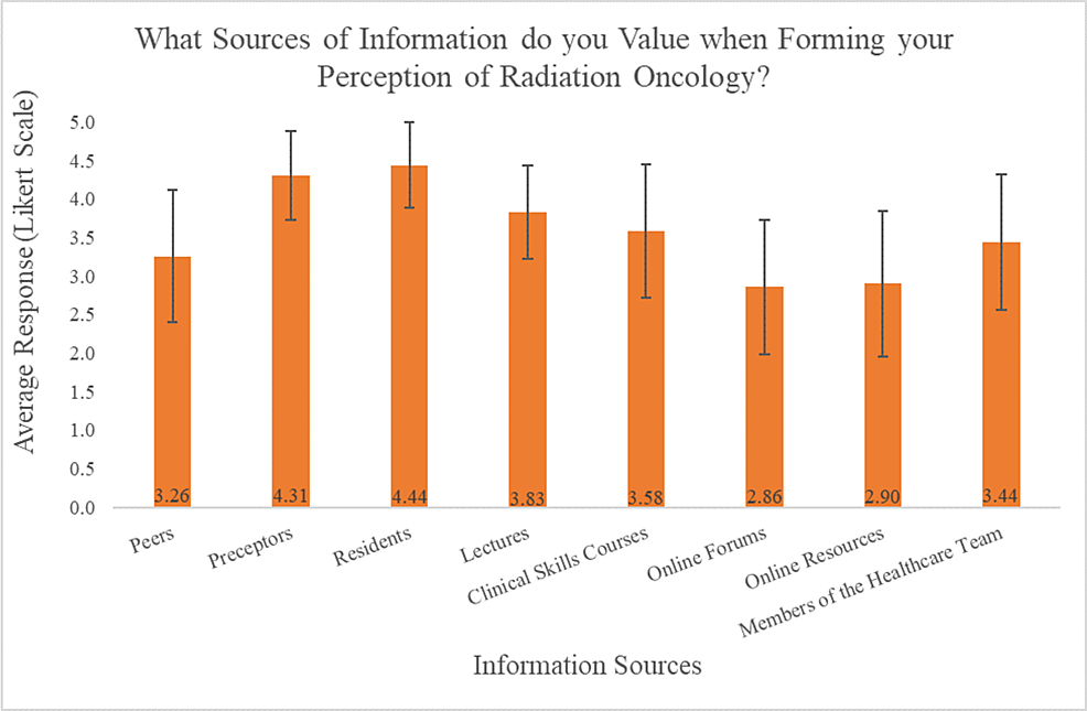 """Student-responses-to-""""Which-sources-of-information-do-you-value-when-forming-your-perception-of-Radiation-Oncology?"""",-using-a-Likert-scale"""