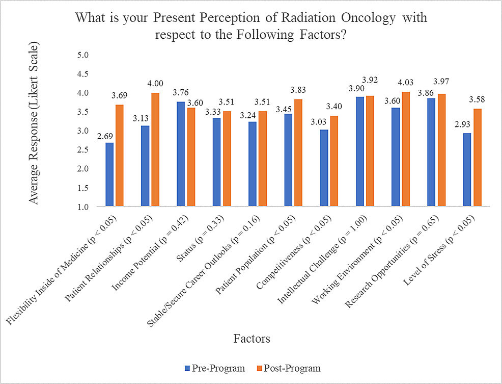 Pre-PREP-and-Post-PREP-responses-to-students'-present-perception-of-Radiation-Oncology,-using-a-Likert-scale
