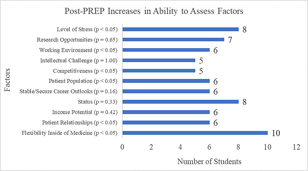Post-PREP-increases-in-the-ability-to-assess-factors-associated-with-Radiation-Oncology