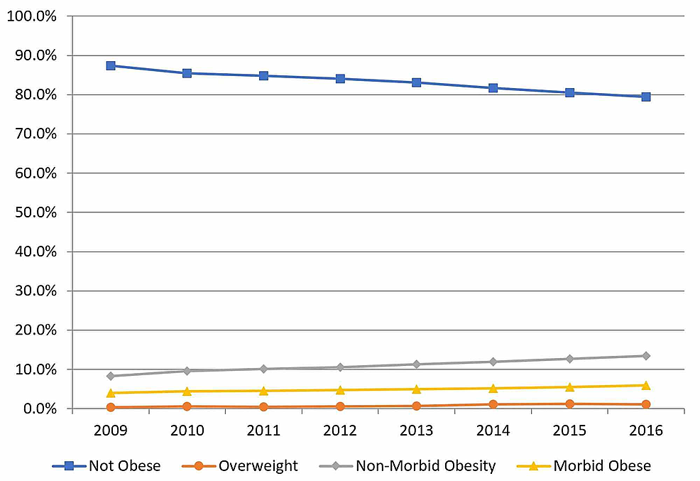 Obesity-Classifications-in-Total-Hip-Arthroplasty-by-Year