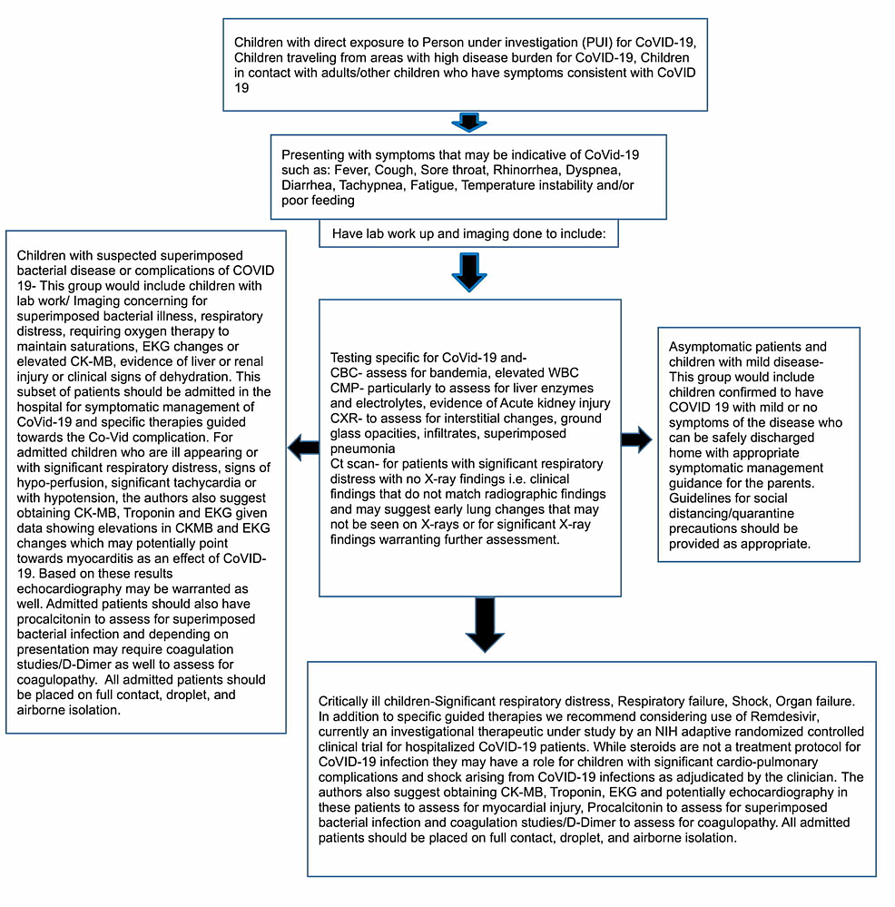 Proposed-management-algorithm-and-clinical-pathway-for-pediatric-patients-with-suspected-COVID-19-infection