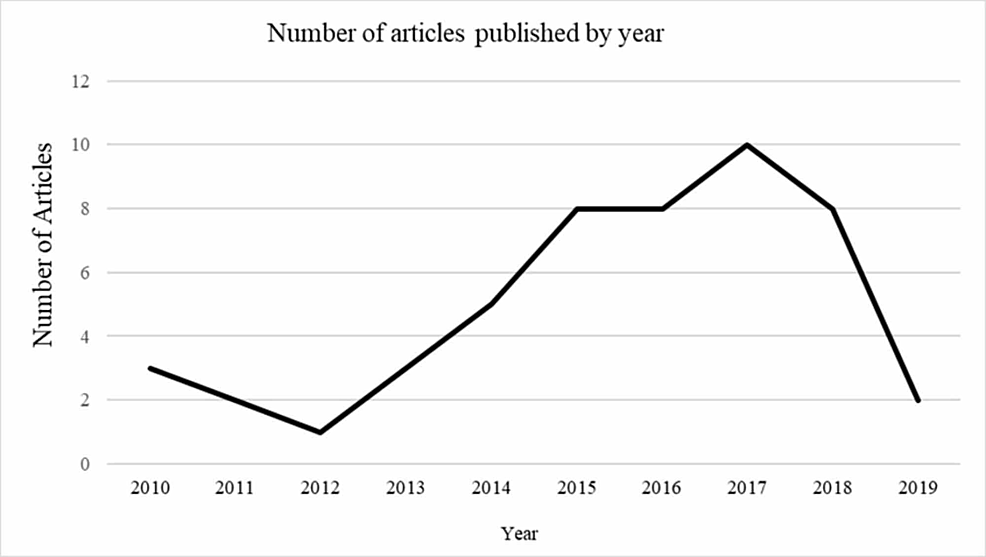 Articles-published-by-year