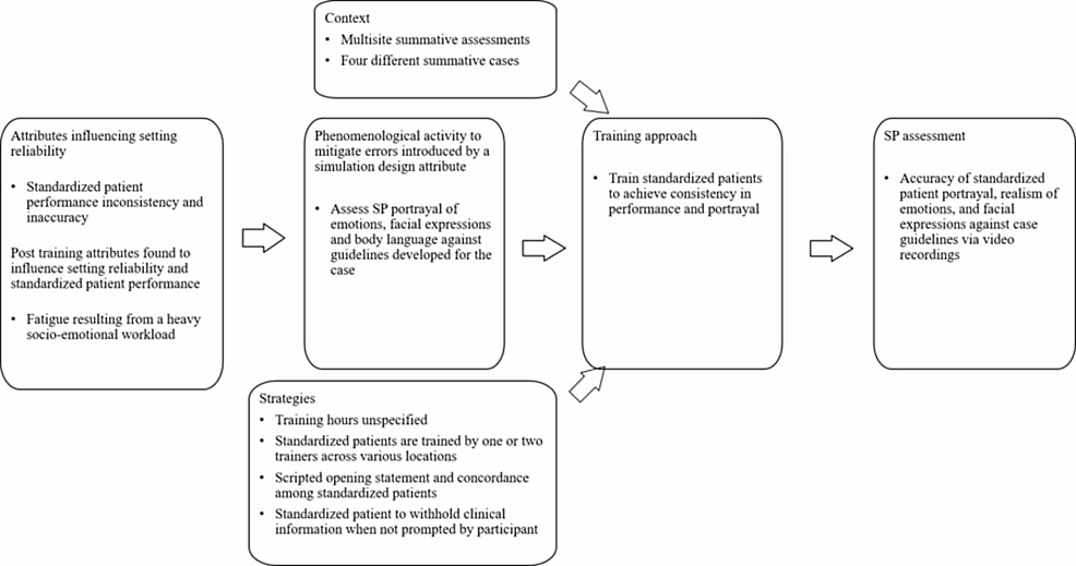 Training-process-to-standardize-patient-performance-accuracy-