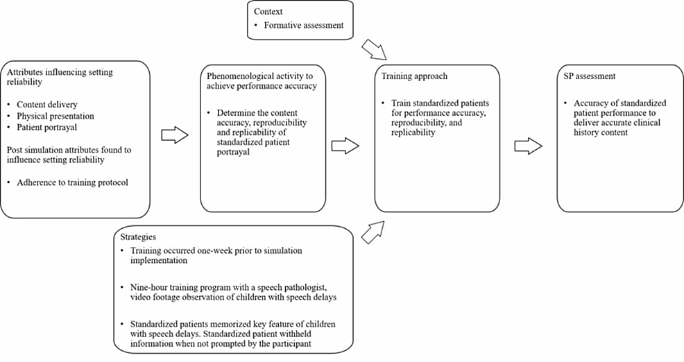 Training-standardized-patients-for-performance-accuracy,-reproducibility,-and-replicability