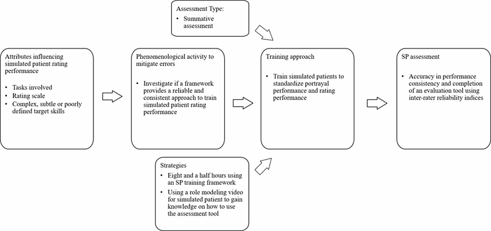Training-process-to-develop-simulated-patients-as-standardized-performance-raters