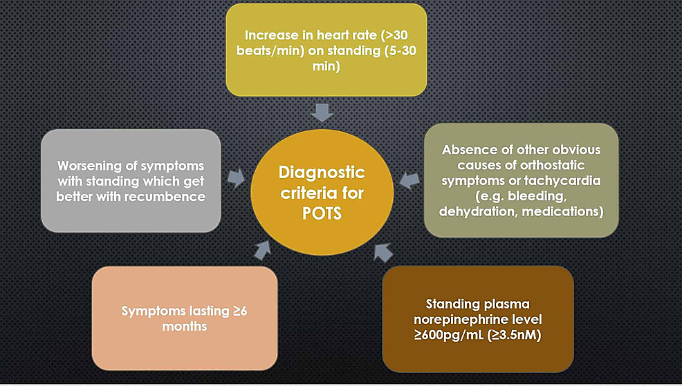 Diagnostic-criteria-for-POTS