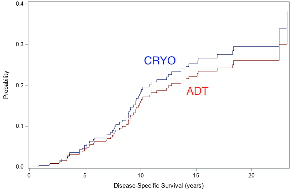 Prostate-cancer-specific-mortality:-cumulative-incidence-curve-comparing-deaths-from-prostate-cancer-among-CRYO-vs.-ADT-cohort