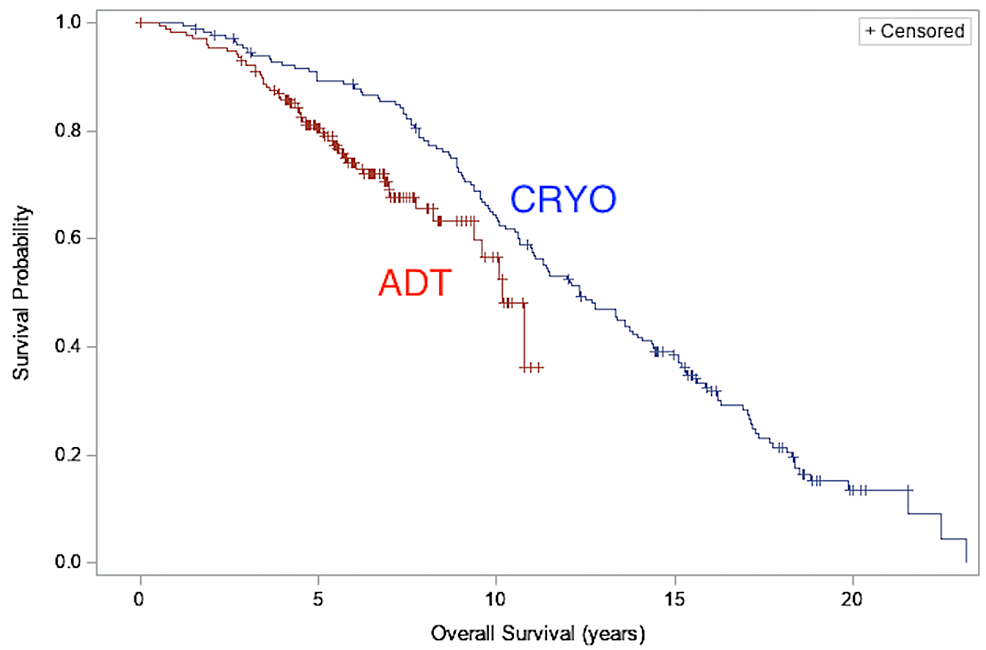 Overall-survival:-comparison-of-overall-survival-between-CRYO-and-ADT-cohorts
