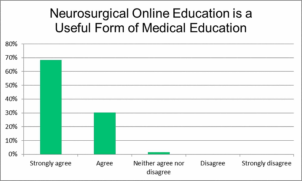 Neurosurgical-online-education-is-a-useful-form-of-medical-education.