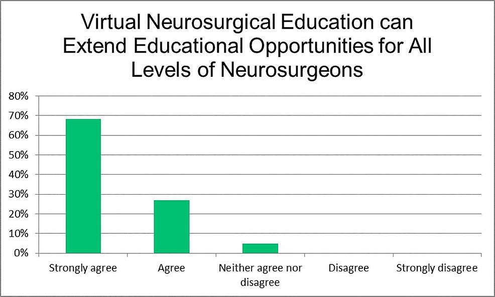 Virtual-neurosurgical-education-can-extend-educational-opportunities-for-all-levels-of-neurosurgeons.