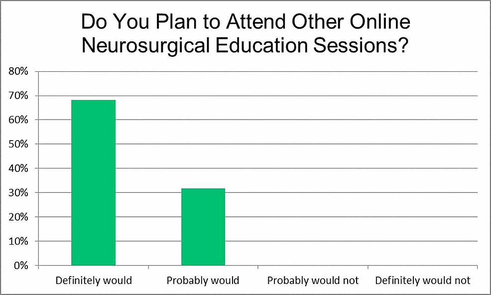 Do-you-plan-to-attend-other-online-neurosurgical-education-sessions?