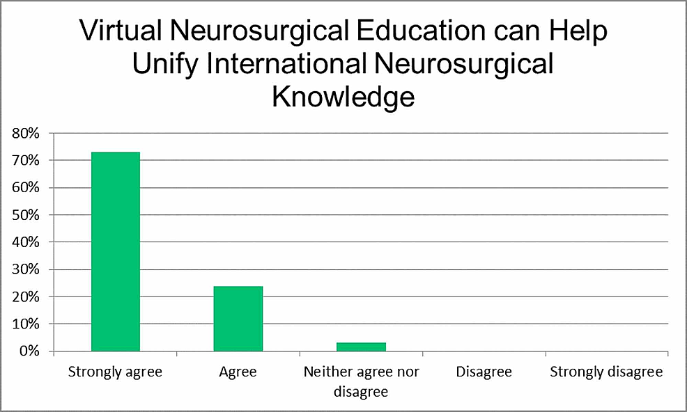 Virtual-neurosurgical-education-can-help-unify-international-neurosurgical-knowledge.