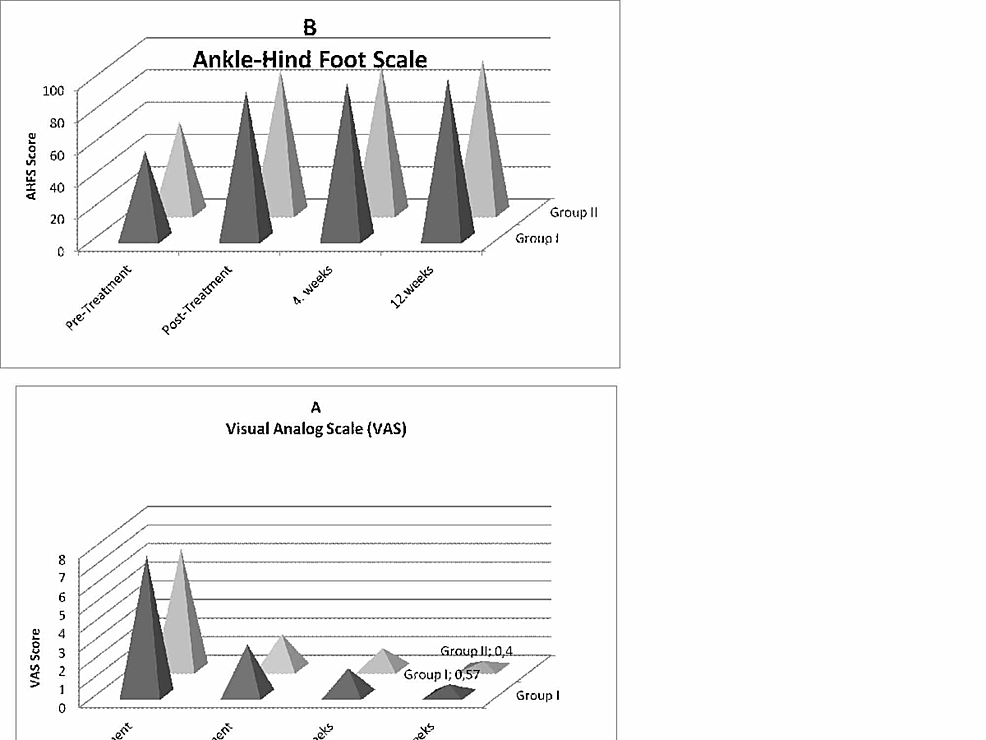 Mean-and-standard-error-of-the-mean-of-visual-analog-scale-(VAS)-scores-(A)-and-ankle-hindfoot-scale-(AHFS)-scores-(B)-of-patients-with-chronic-plantar-fasciitis-after-treatment-with-radial-extracorporeal-shock-wave-therapy-(rESWT;-n-=-21;-group-I)-and-group-II-(n-=-20;-open-bars)-at-pre-treatment,-post-treatment,-four-weeks-and-12-weeks-after-the-first-rESWT-p->-0.001.