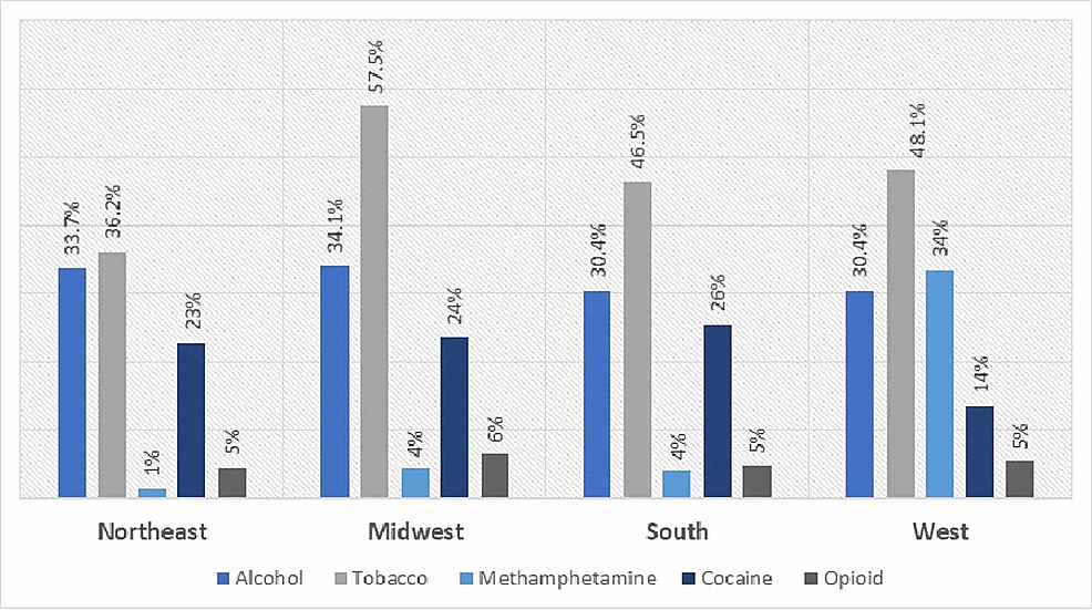 Region-wise-distribution-of-comorbid-substance-abuse