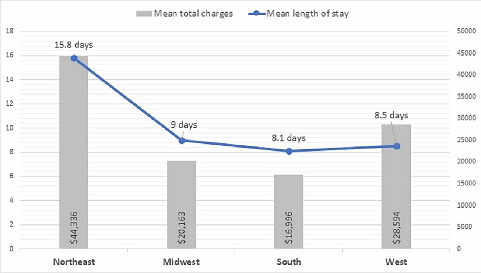 Region-wise-impact-on-hospital-length-of-stay-and-total-charges