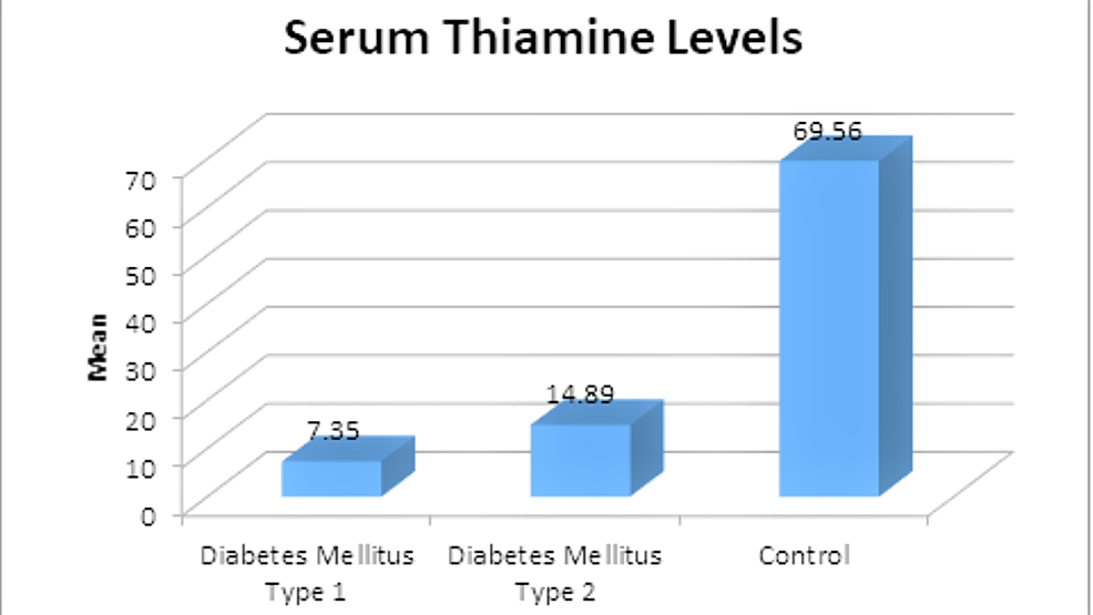 Serum-thiamine-levels-among-participants-in-different-groups