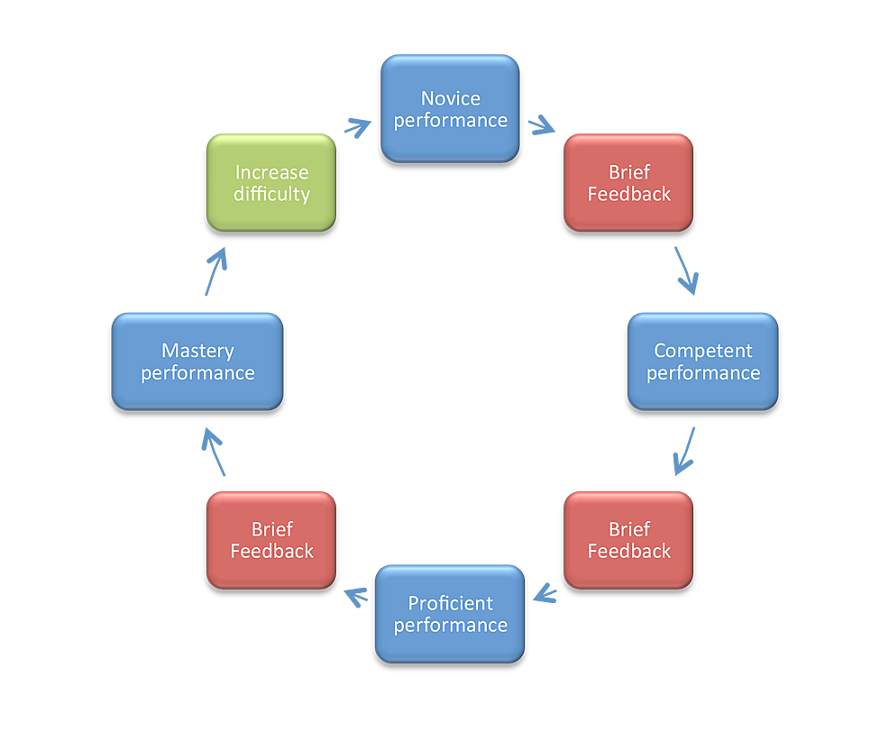 Rapid-cycle-deliberate-practice-model-of-learning