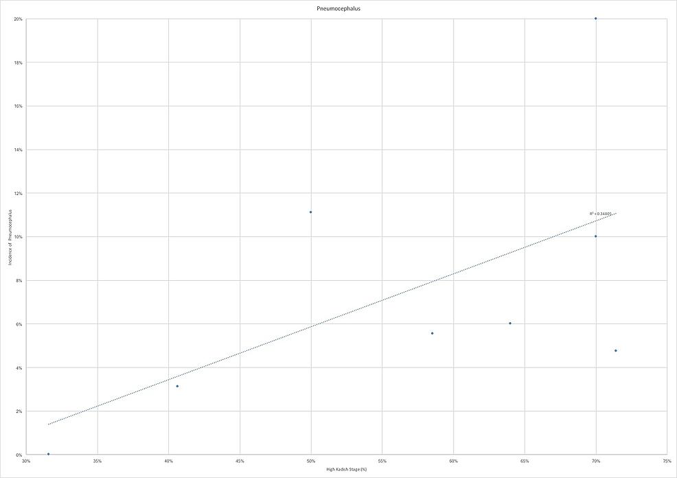 Pneumocephalus-by-high-Kadish-stage-proportion