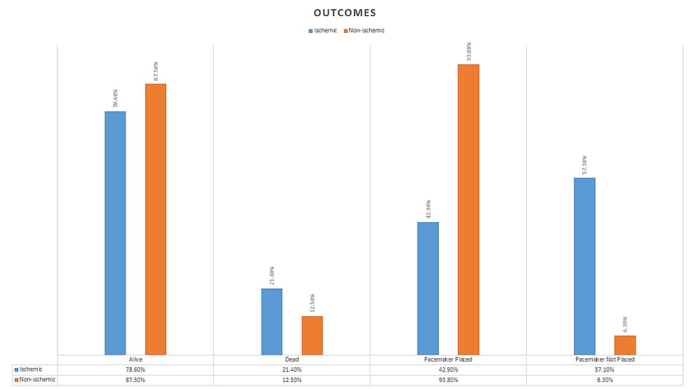 Outcomes-Graph