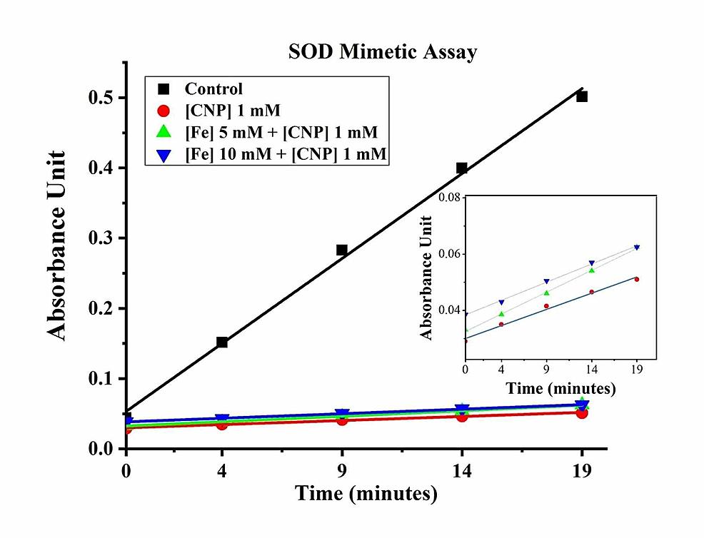 SOD-Mimetic-Assay