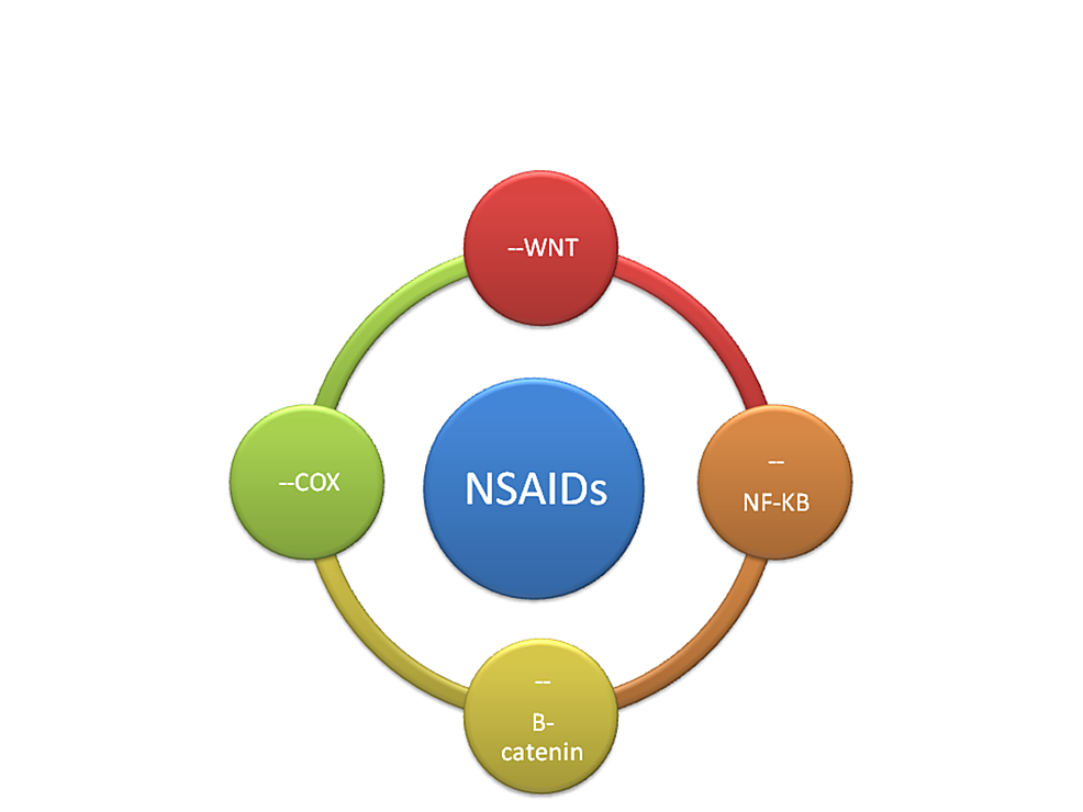Mechanism-of-action-of-NSAIDs-in-chemoprevention-(---inhibition)-