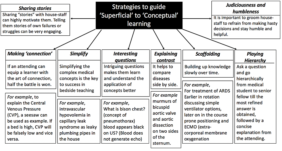 Strategies-to-guide-'Superficial'-to-'Conceptual'-learning