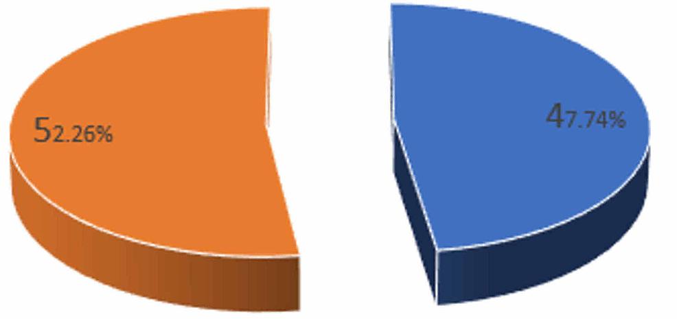 Distribution-by-gender