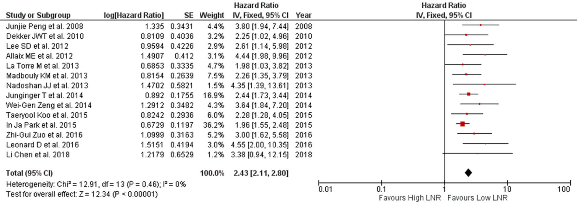 Cureus Lymph Node Ratio As A Prognostic Marker In Rectal Cancer Survival A Systematic Review And Meta Analysis