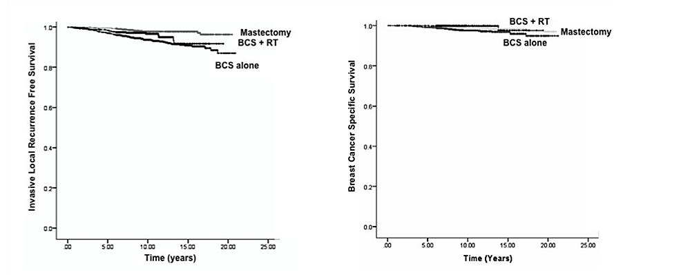 Comparisons-of-Kaplan-Meier.-(A)-Invasive-local-recurrence-free-survival-and-(B)-breast-cancer-specific-survival-by-treatment-type.