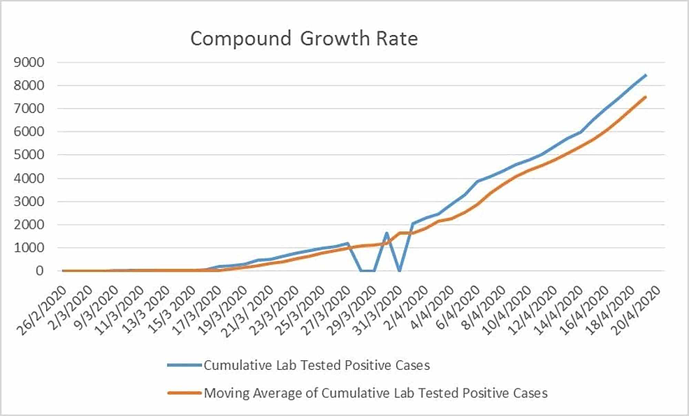Graph-of-the-compound-growth-rate-of-COVID-19-positive-cases-in-Pakistan