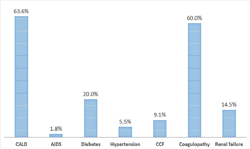 In-hospital-mortality-in-SBP-inpatients-by-comorbidities