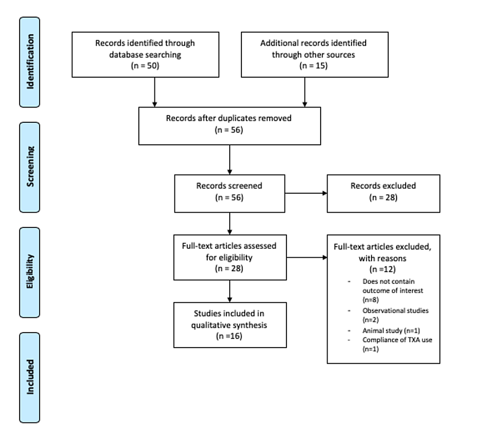 A-Preferred-Reporting-Items-for-Systematic-Reviews-and-Meta-Analyses-(PRISMA)-flowchart-of-the-literature-and-search-strategy-of-studies