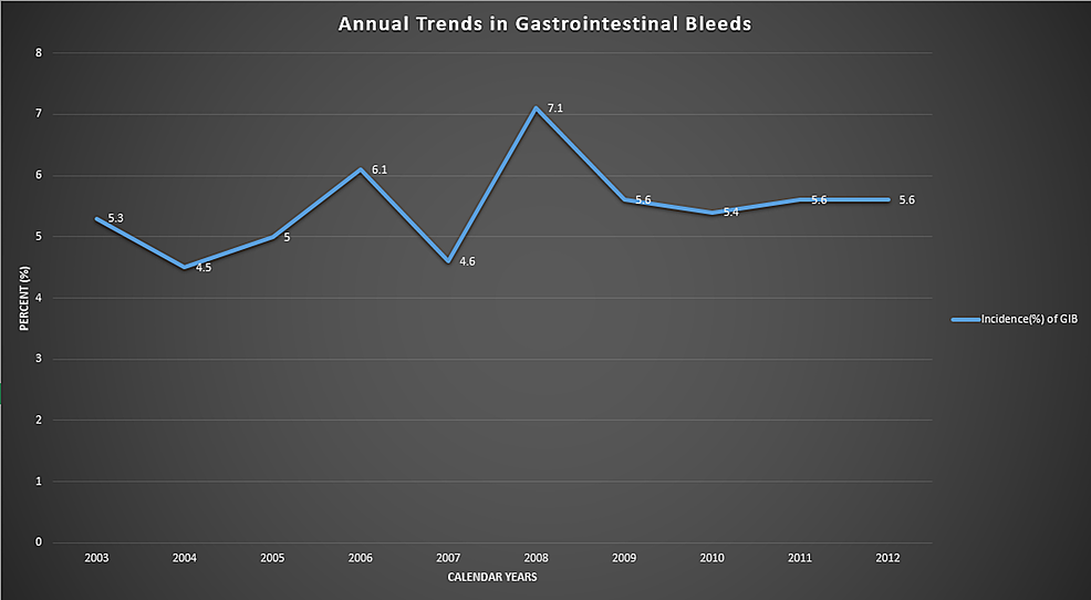 -Annual-trends-in-GIB-in-the-United-States-from-2003-to-2012-appears-to-have-gradually-increased-over-the-course-of-10-years.-