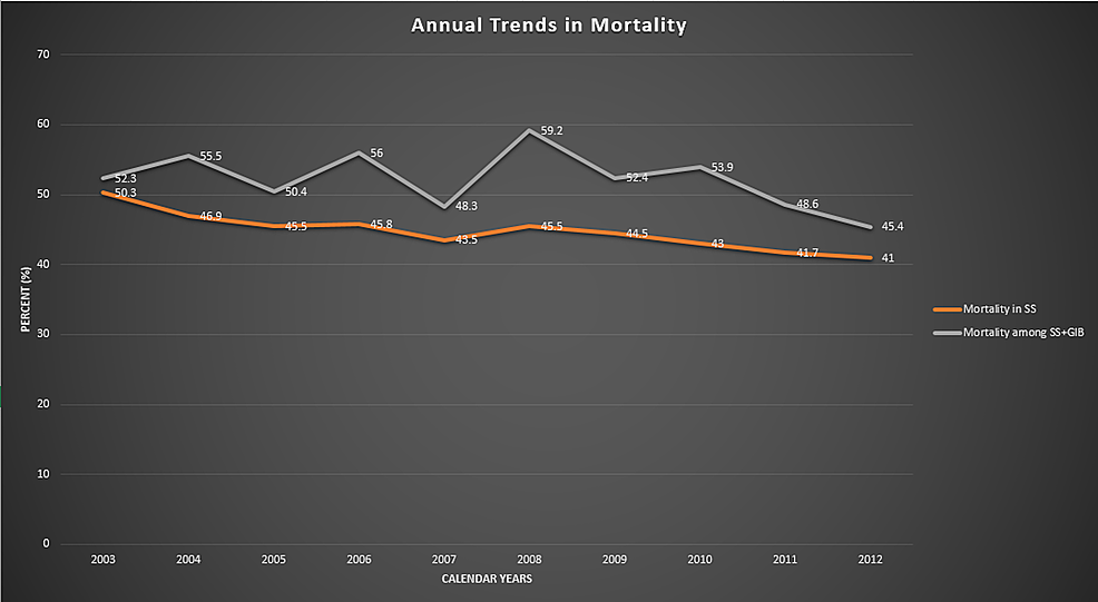 Comparison-of-annual-mortality-trends-between-SS-alone-and-SS-with-GIB.-Graph-demonstrating-that-annual-mortality-is-higher-among-patients-with-SS-and-GIB,-but-is-trending-down-over-the-course-of-years.-