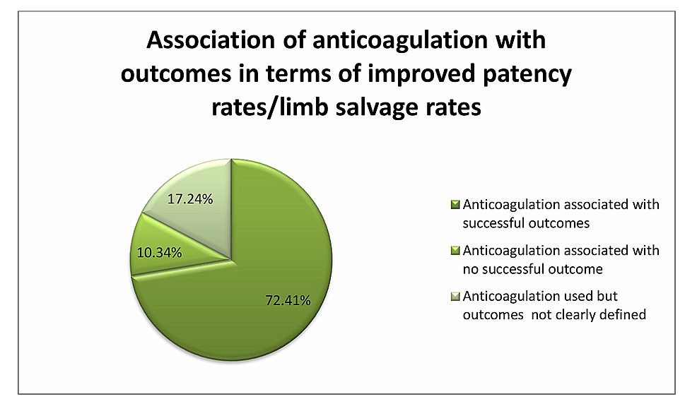Studies-showing-the-use-of-anticoagulation-with-variable-outcomes