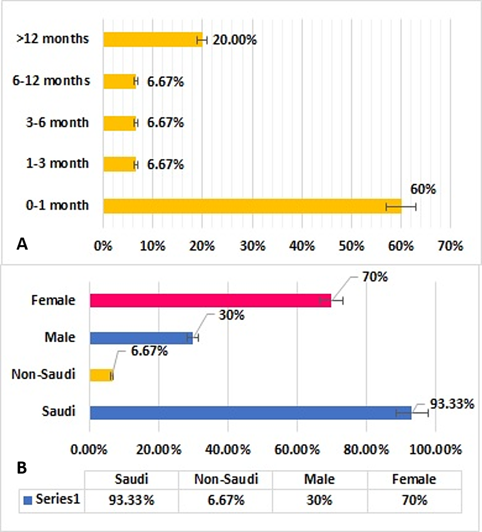 Distribution-of-patients-with-choanal-atresia-by-(A)-age-group-at-the-time-of-diagnosis-and-(B)-gender-and-nationality-(N=30)