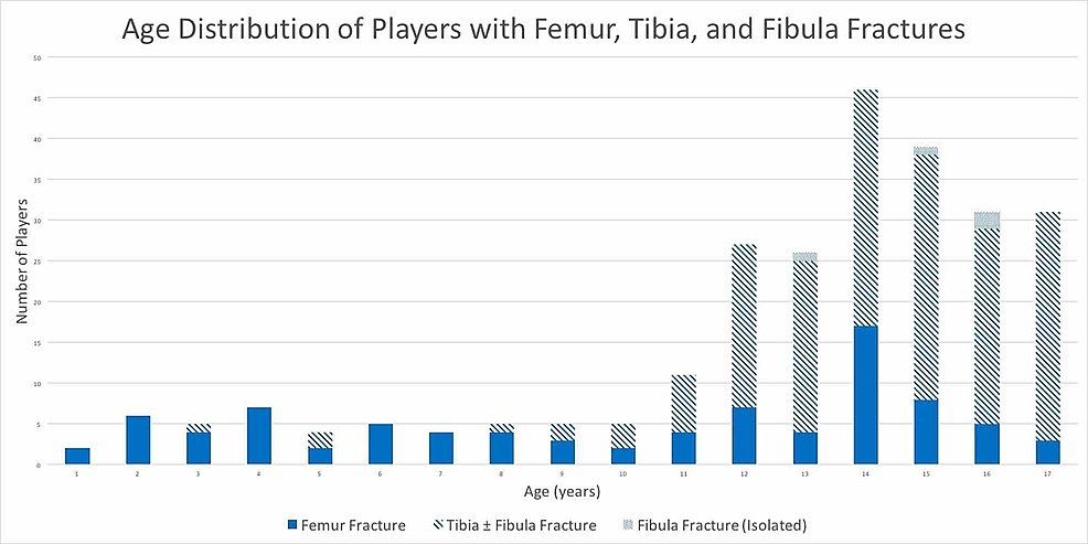Age-distribution-of-players-with-femur,-tibia,-and-fibula-fractures