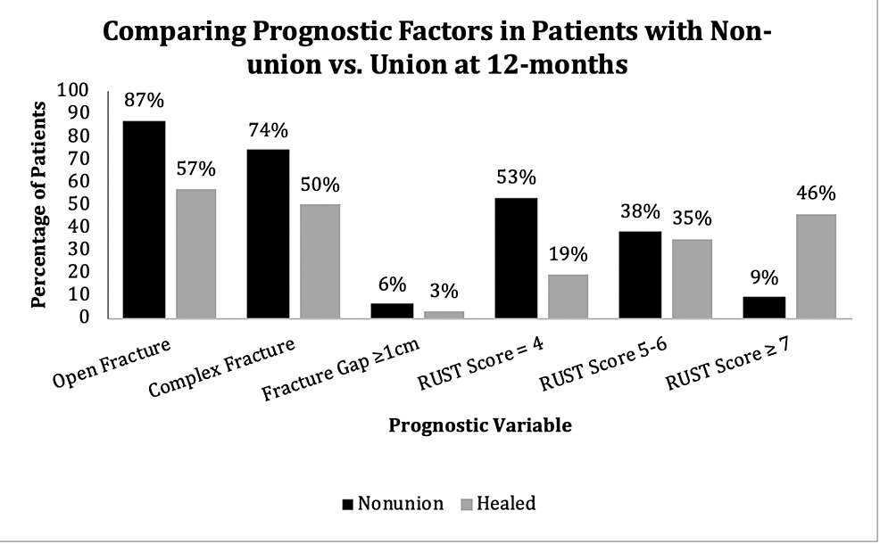 Comparison-of-prognostic-variables-between-patients-with-nonunion-and-union