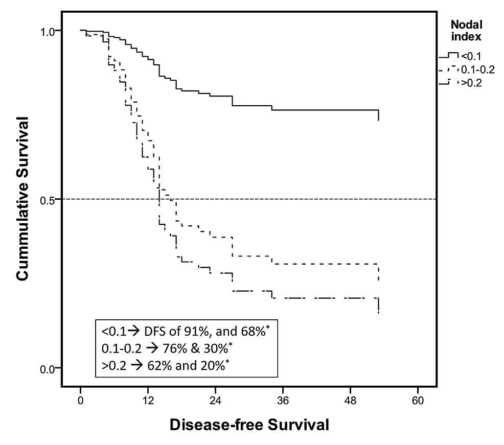Cox-regression-survival-curves:-subgroup-analysis