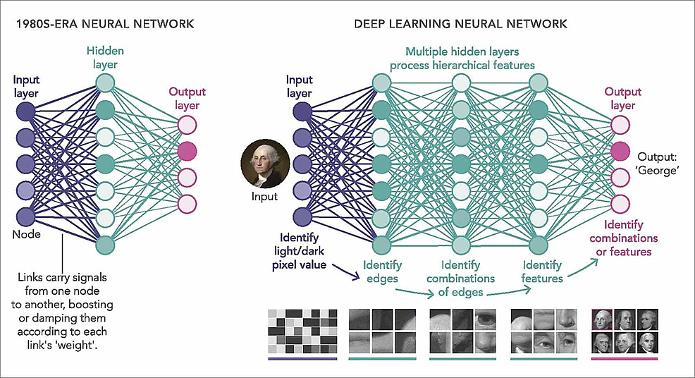 Simple-neural-network-compared-to-the-deep-neural-network