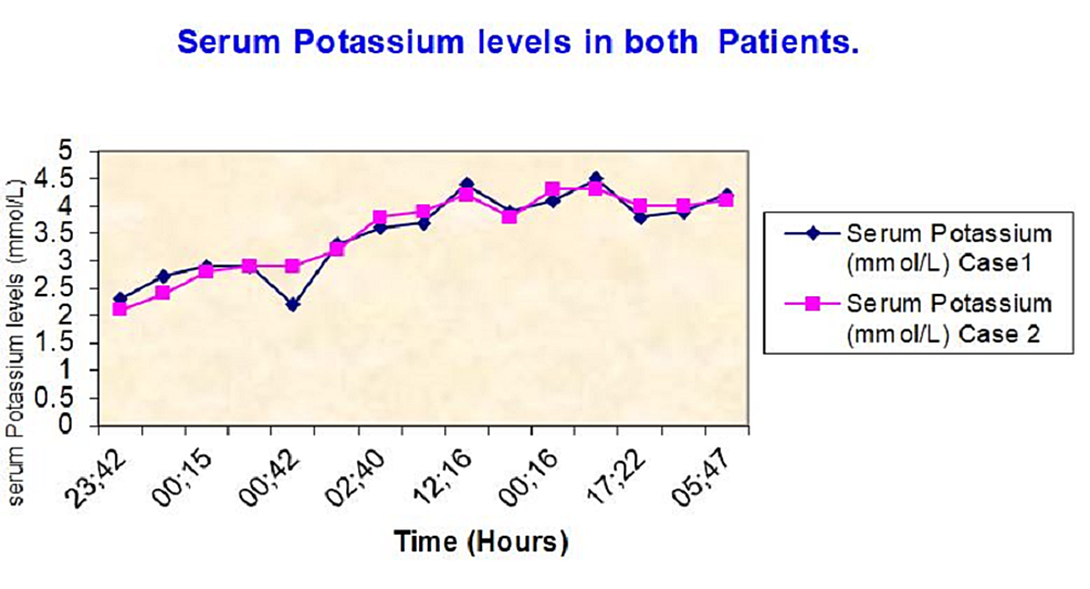Serum-potassium-levels-of-both-patients-over-time.
