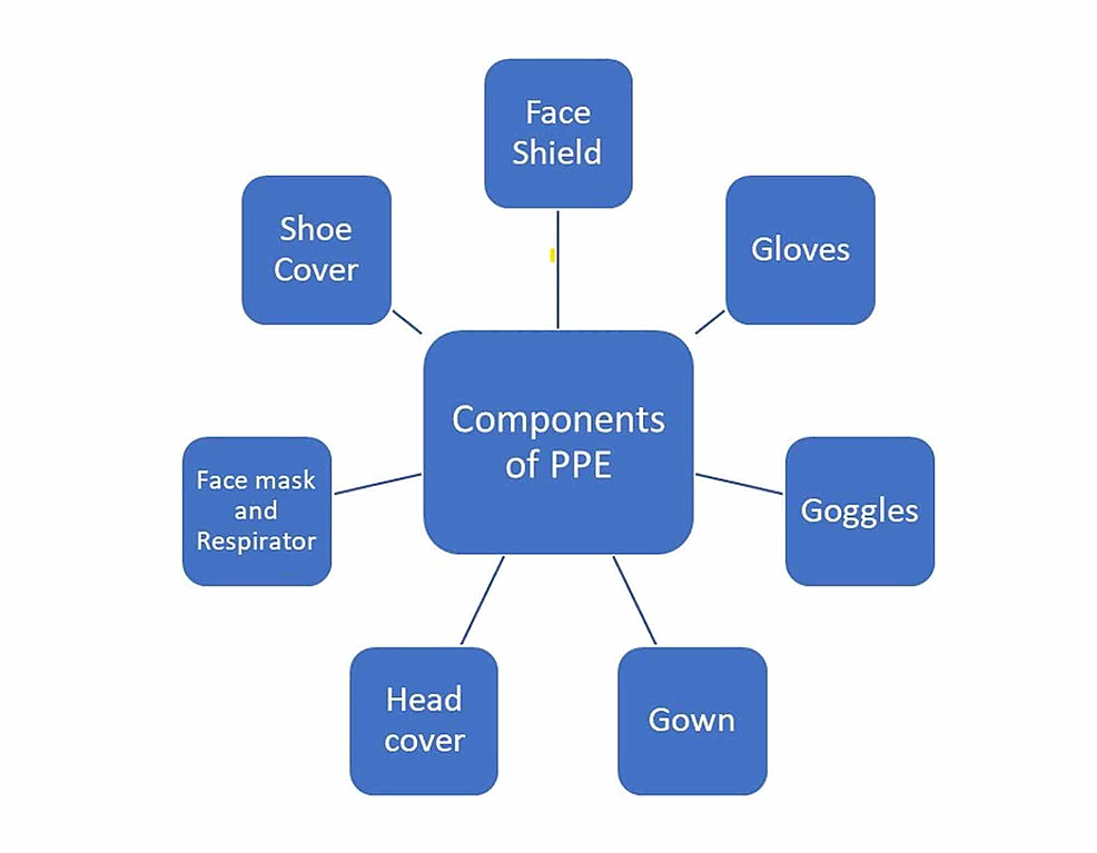 Components-of-personal-protective-equipment-(PPE)
