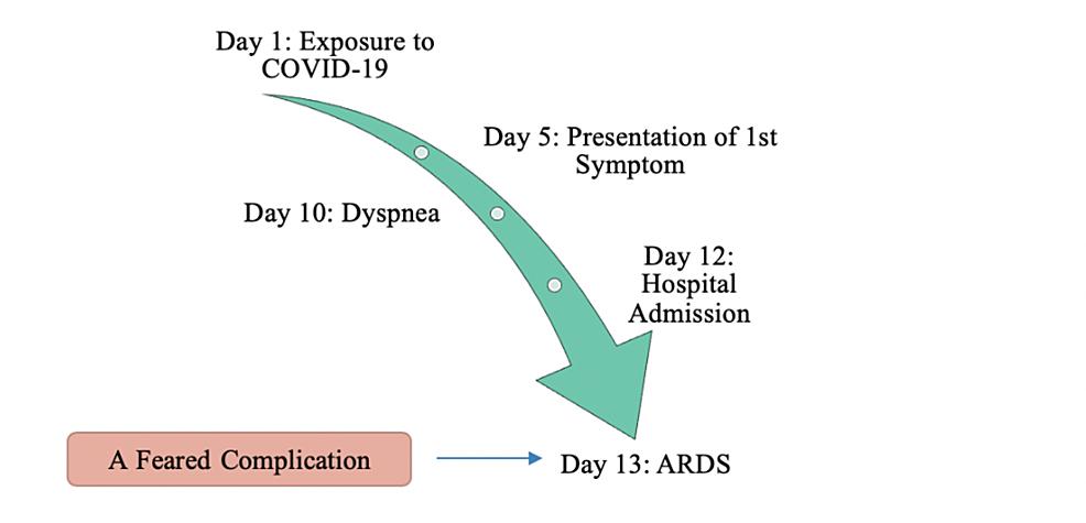 Median-observed-timeline-from-presentation-of-first-symptom-to-ARDS