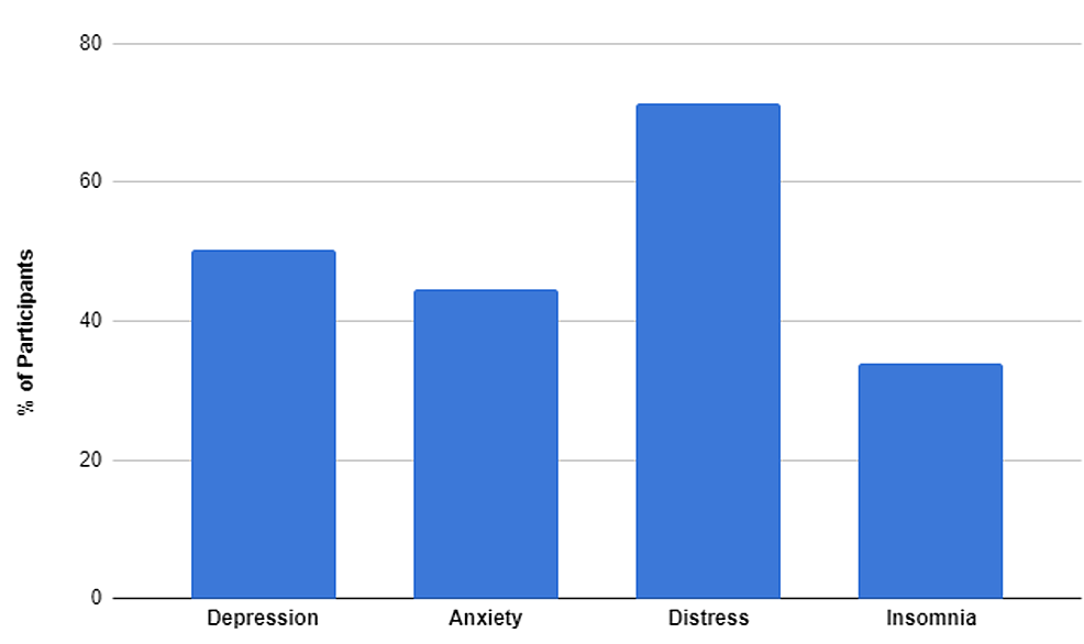 Lai's-cross-sectional-survey-based-study-presents-percentages-of-healthcare-workers-showing-mental-symptoms-during-COVID-19-pandemic