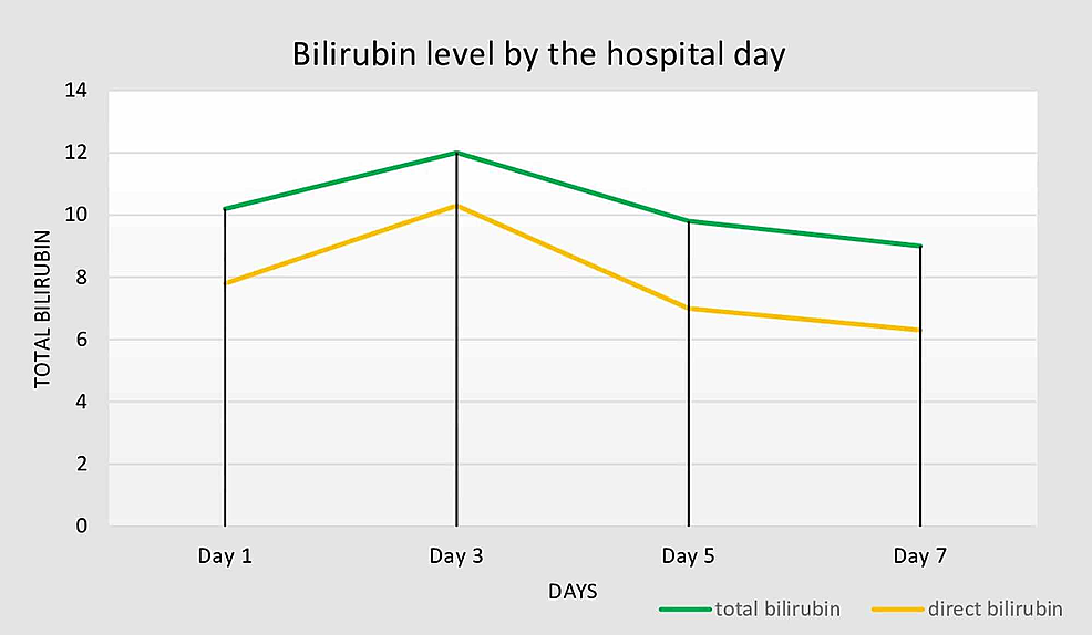 Bilirubin-(total-and-direct)-level-(mg/dL)-by-hospital-day.