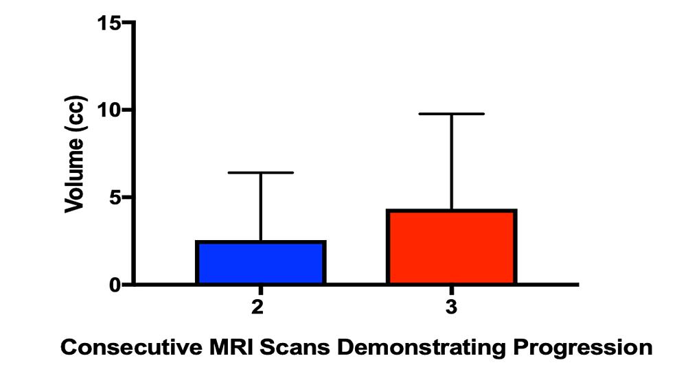 Lesion-volume-at-time-of-intervention-for-recurrences-which-demonstrated-progression-on-≥3-MRIs-