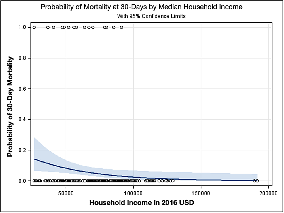 Probability-of-Mortality-at-30-Days-by-Increasing-Median-Household-Income